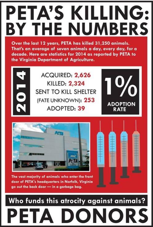 PETA Kill Rate 2014